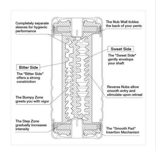 mô tả cấu tạo lõi cốc tenga double hole cup